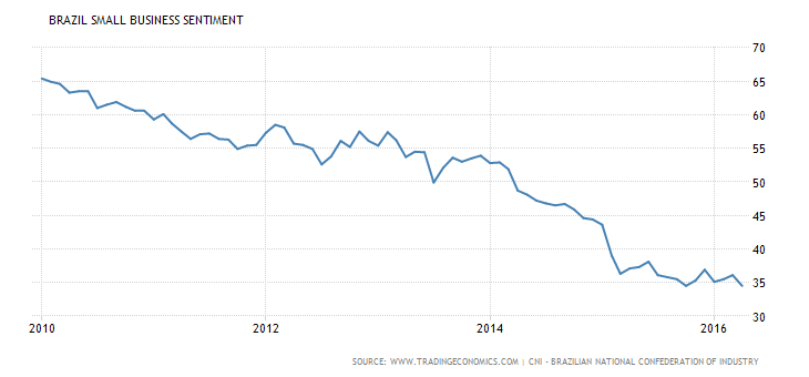 brazil-small-business-sentiment.png