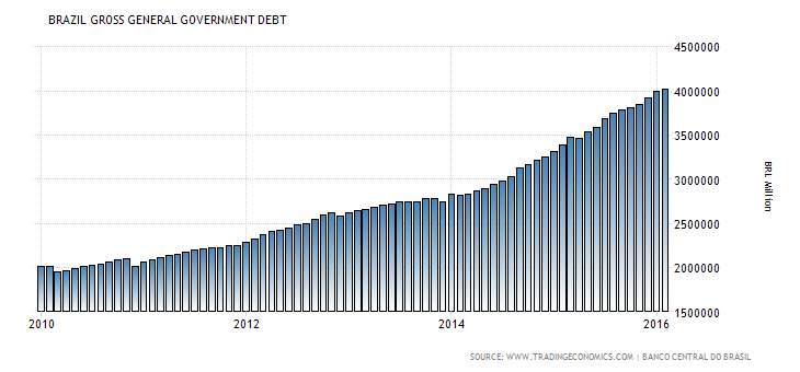 brazil-government-debt.png