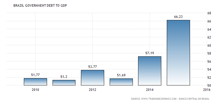 brazil-government-debt-to-gdp.png