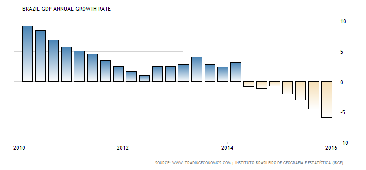 brazil-gdp-growth-annual.png
