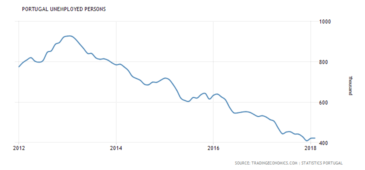 portugal-unemployed-persons.png